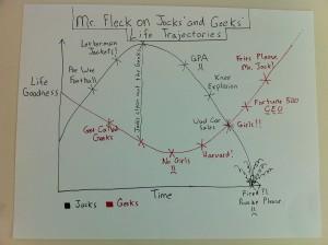 Geeks win while the Jocks crash and burn