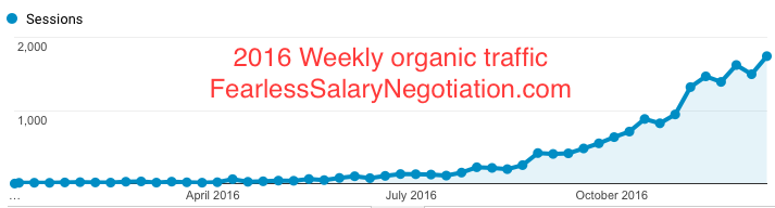 2016 weekly organic traffic on FearlessSalaryNegotiation.com