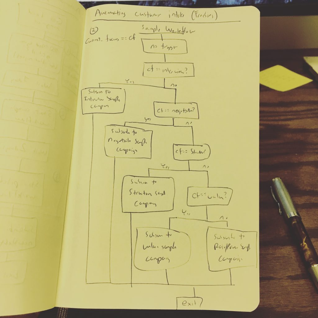 Workflow in my notebook